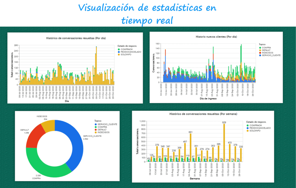 Visualización de estdisticas en tiempo real AgenteChat